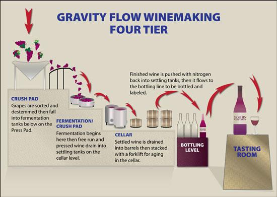 GravityFlowProcess