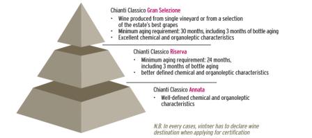 Chianti Classico Class