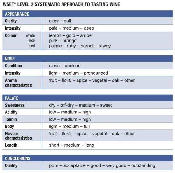 WSET-Taste-Chart-2